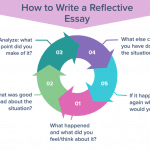 What is a Reflective Essay? – Definition, Format & Examples