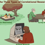 What Is a Correlational Study? – Definition with Examples