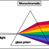 Monochromatic Light: Example, Uses & Frequently Asked Questions